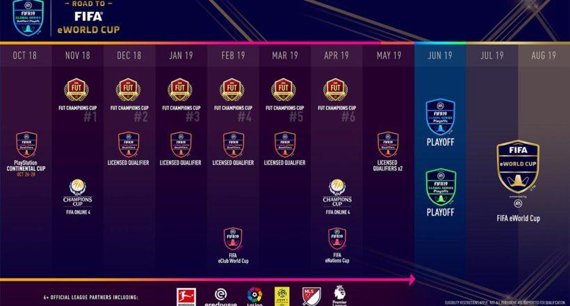 EA SPORTS FIFA 19 Global Series, ecco il programma completo